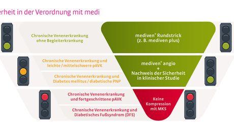 7-mediven-angio-medi-Verordnungsampel
