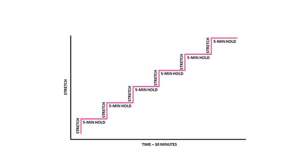Total End Range Time (TERT)