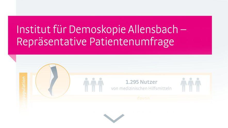 Infografik Allensbach MKS