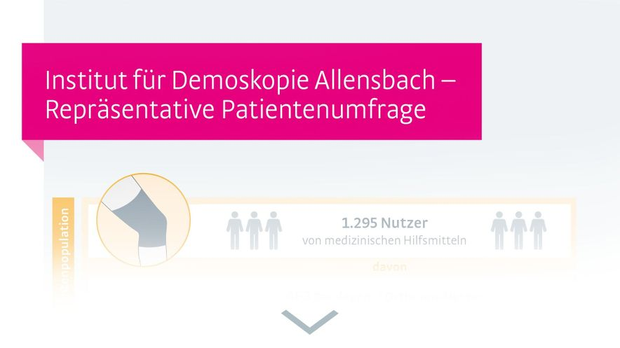 Infografik: Patientenumfrage des Instituts für Demoskopie Allensbach