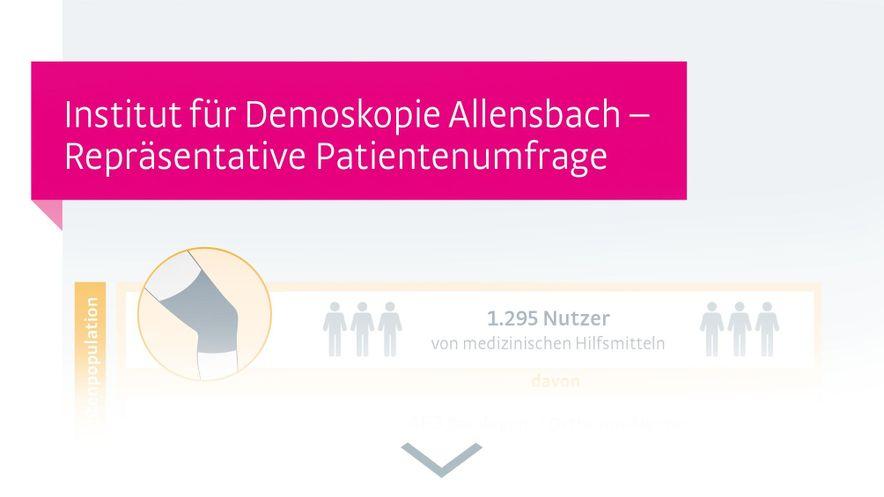 Infografik Gonarthrose Allensbach Knie