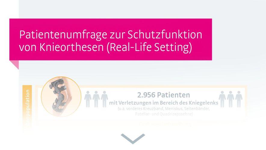 Infografik repräsentative Patientenumfrage Schutzfunktion von Knieorthesen