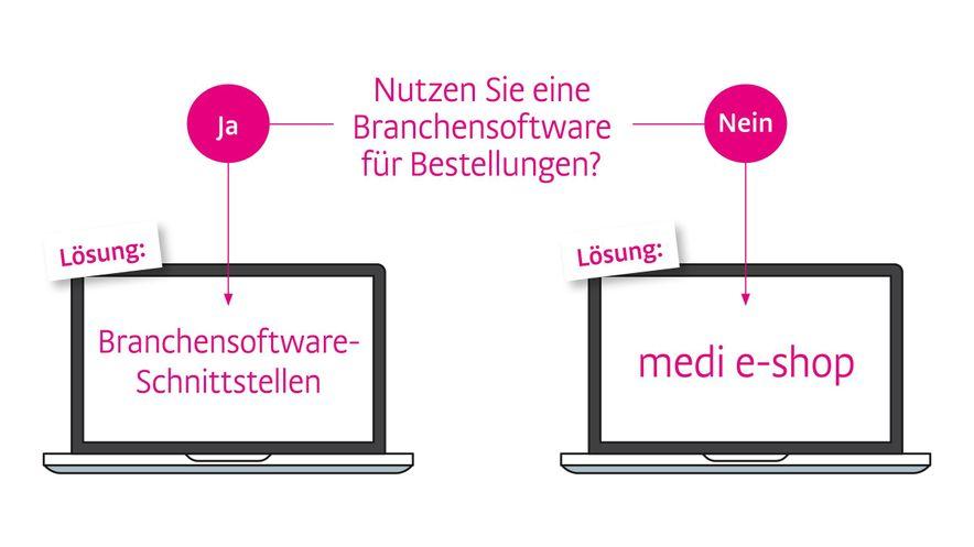 Nutzen Sie eine Branchensoftware für Bestellungen?