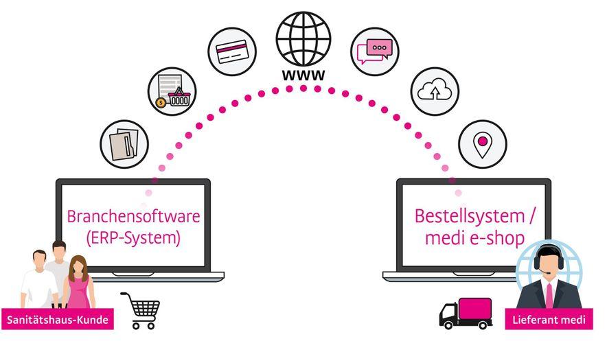 Infografik ERP System und medi e-shop