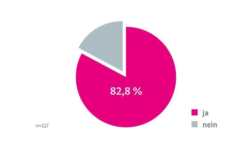 Abb. 1: Anteil der Ärzte, die postoperativ eine Hartrahmenorthese bei Patienten mit VKB-Ruptur einsetzen