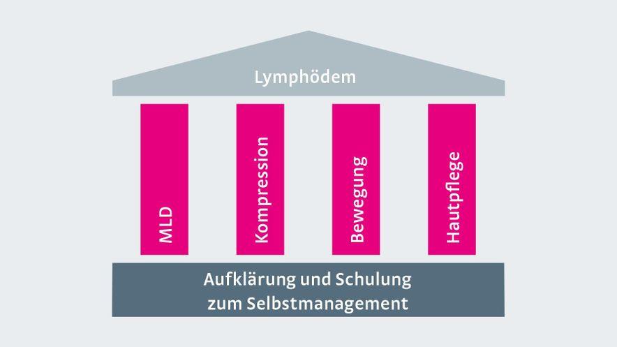 Komplexe Physikalische Entstauungstherapie (KPE)