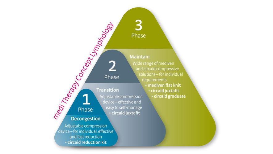 medi lymph therapy concept