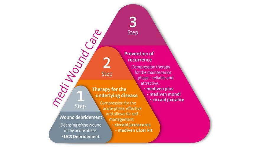 medi Therapy Concept Leg Ulcer