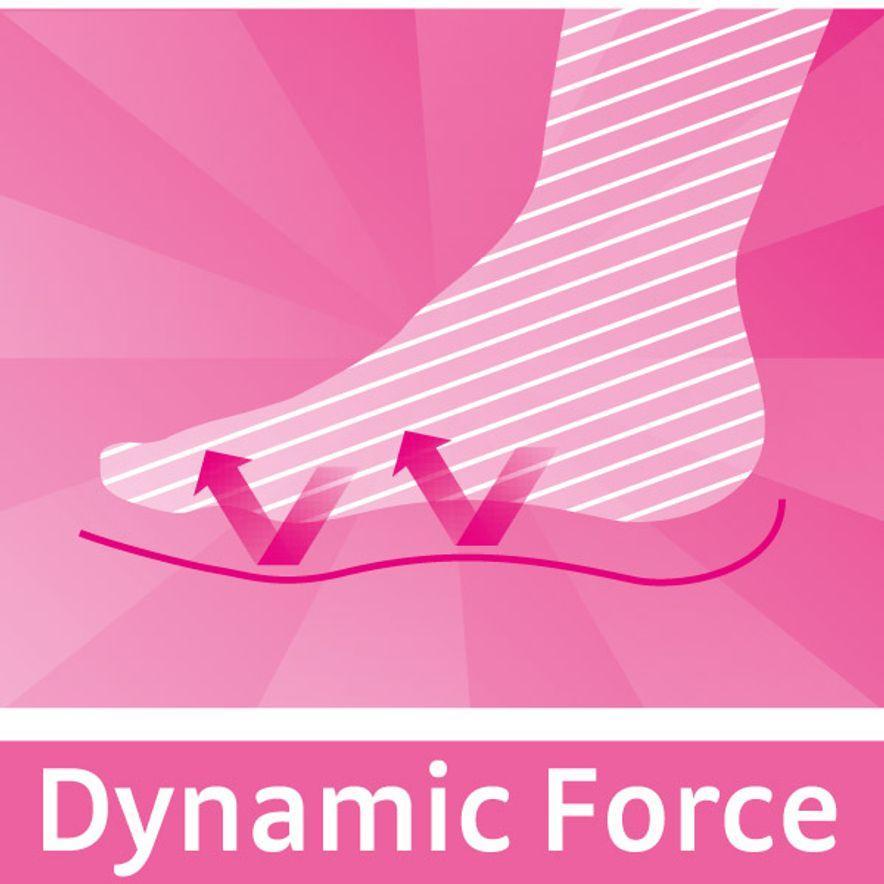 Dynamic force