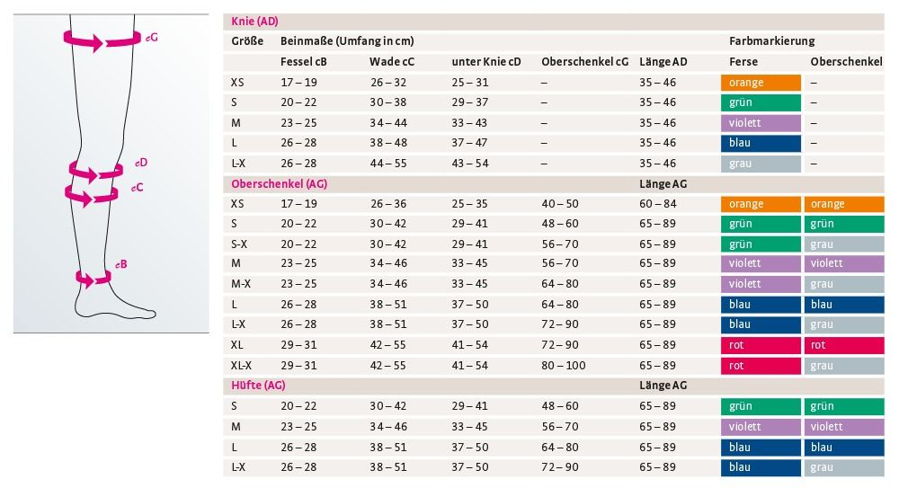 Masstabelle mediven thrombexin 18
