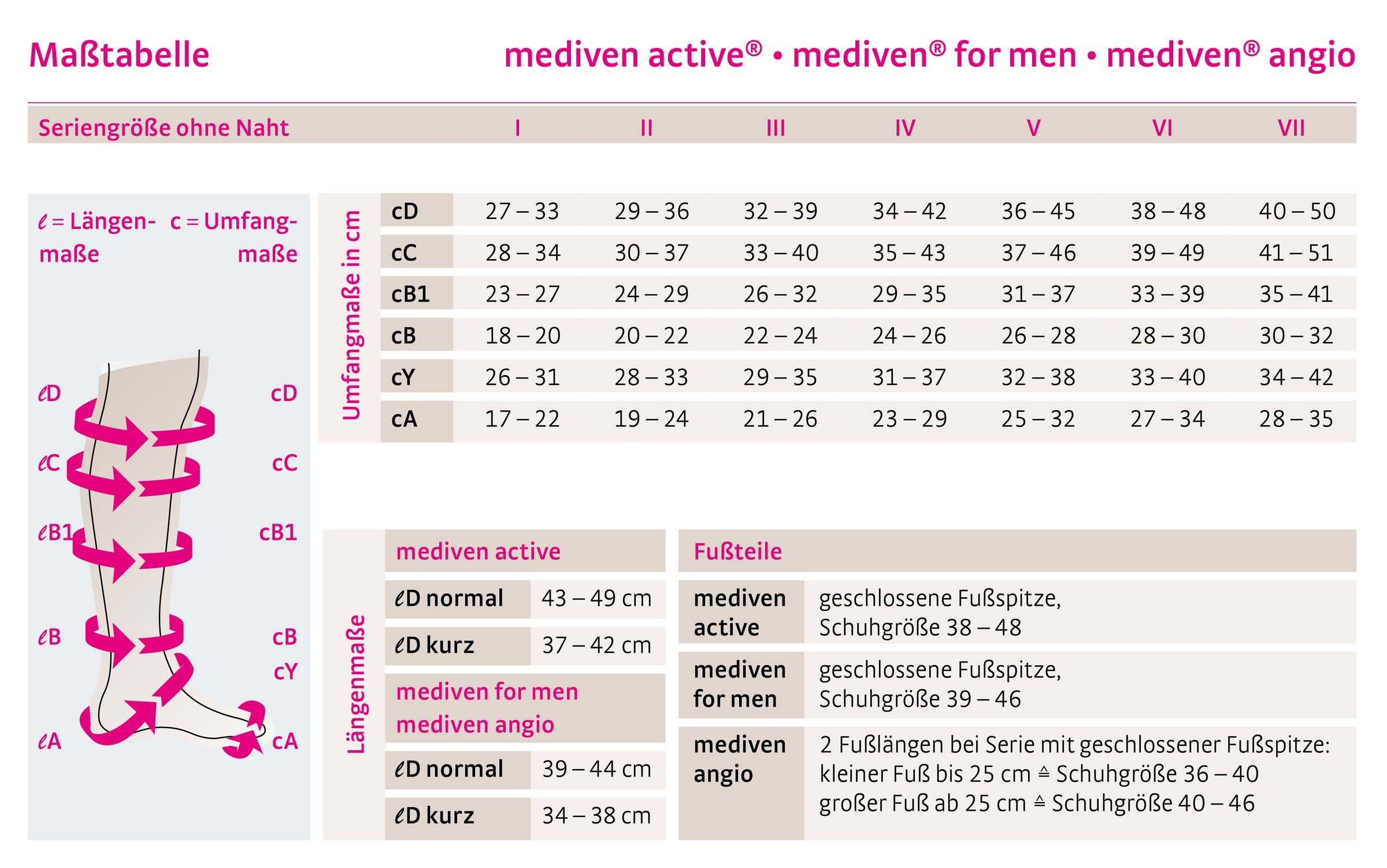 Größentabelle mediven active, mediven for men, mediven angio deutsch