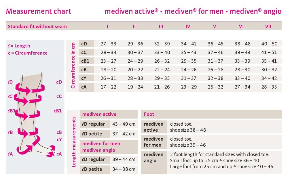 Size chart mediven active, mediven for men, mediven angio english